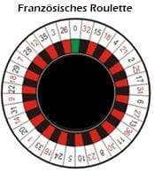Roulette Gewinnchancen