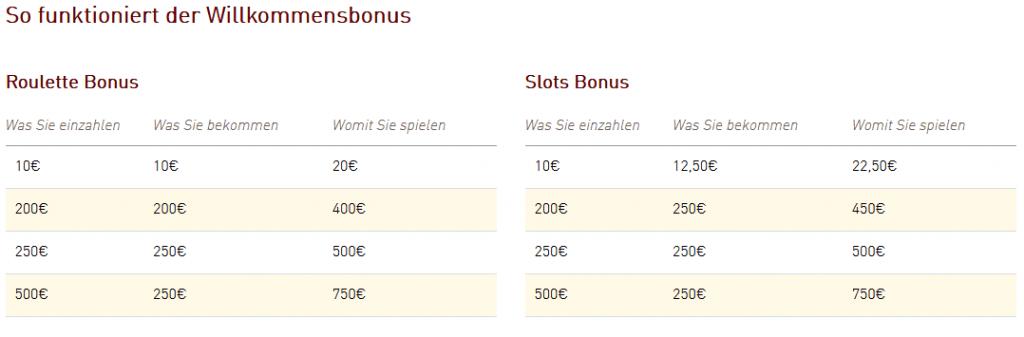 Casino Club Willkommensbonus Erläuterungen