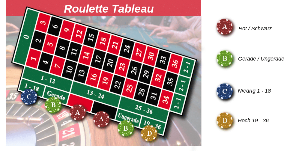 Roulette hoher gewinn